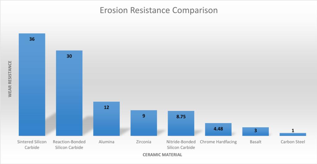 ErosionResistanceChart